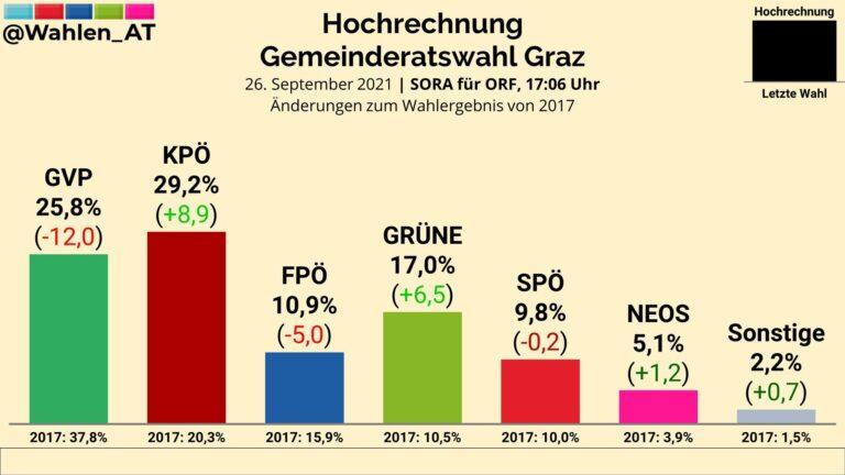 Austria (26S): los comunistas triunfadores en Graz, según exit poll