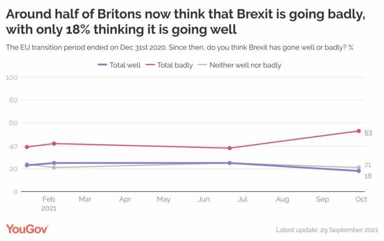 YouGov (30S): la mayoría de británicos creen que el Brexit va mal