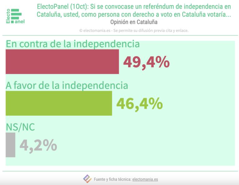 EP (1Oct): sigue la división sobre la independencia en Cataluña