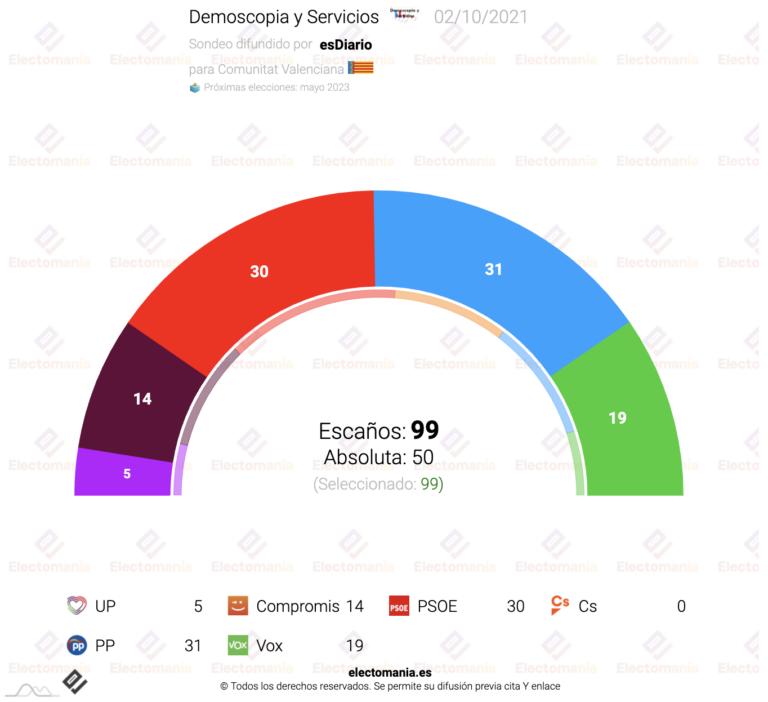 Dem y Serv para C. Valenciana (2oct): la derecha ganaría por un escaño