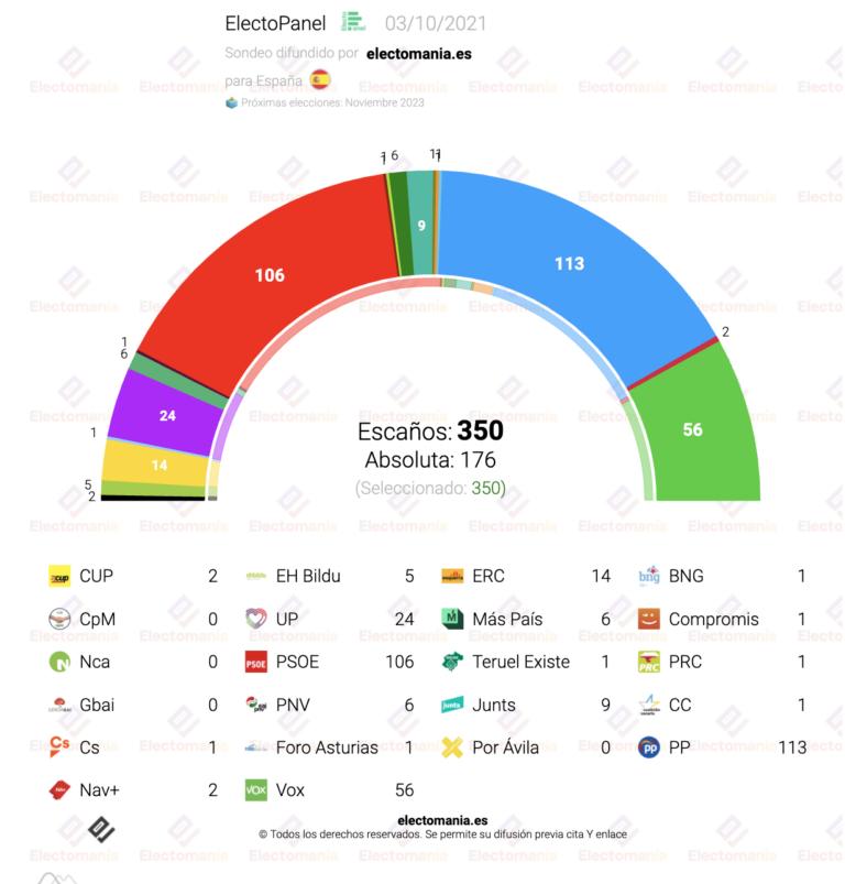 ElectoPanel (3Oct): Vox coge impulso y alcanza el 17%