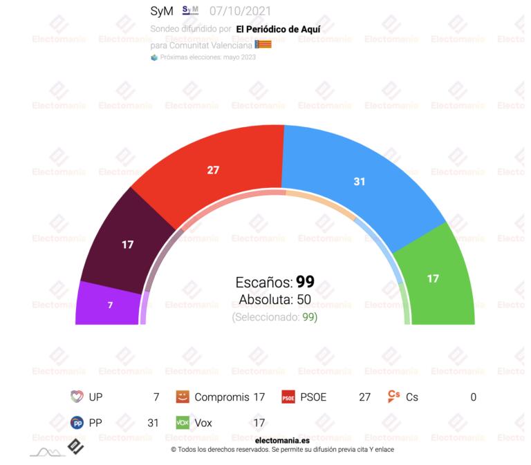 Com. Valenciana (7Oct): el PP ganaría las elecciones, pero la derecha no podría gobernar