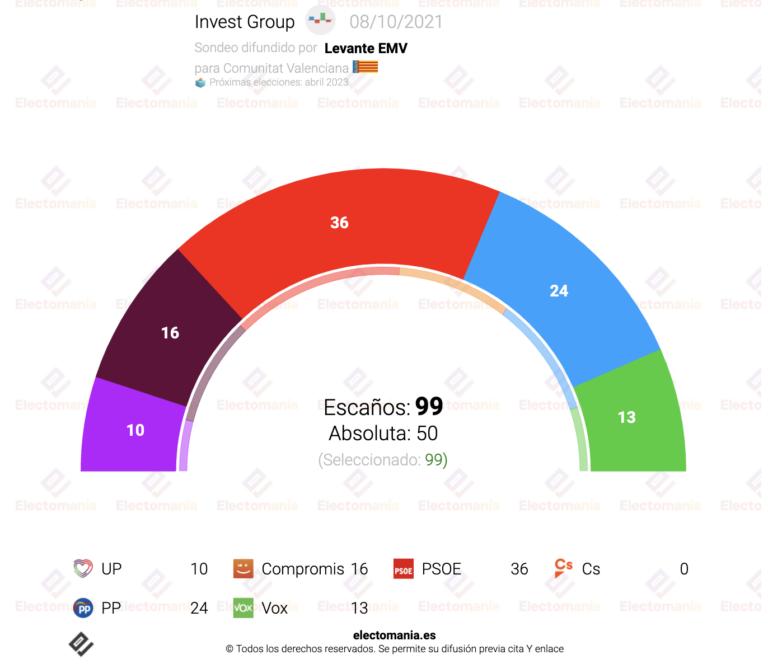 Levante EMV para C. Valenciana (8O): el Botánic arrasa superando los 60 escaños