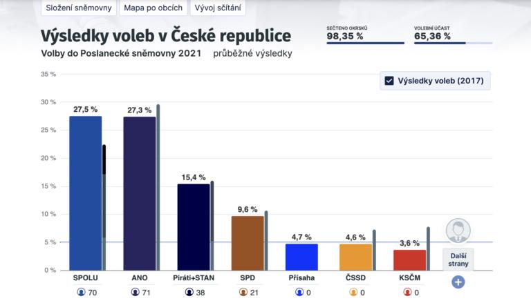 Chequia: SPOLU gana las elecciones, ¿el fin de ANO en el gobierno?