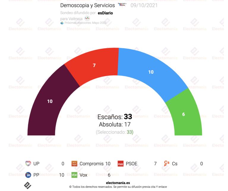 València (Dem y Serv. 9O): victoria del PP, pero la izquierda gobernaría