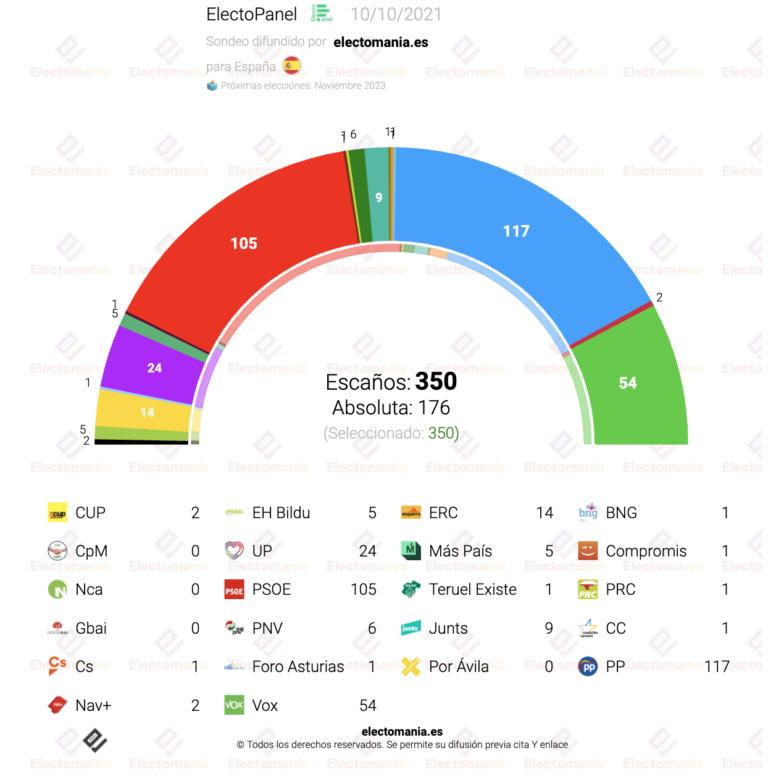 ElectoPanel (10-O): el PP recupera posiciones