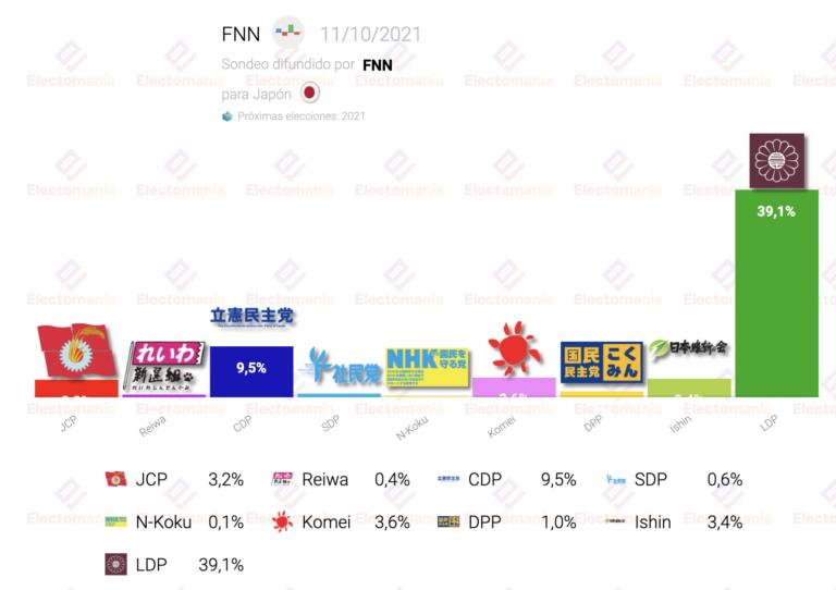 Japón (FNN 11O): el LDP continúa liderando sin rival