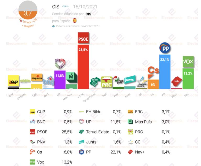 CIS (Octubre): el PSOE sigue en cabeza