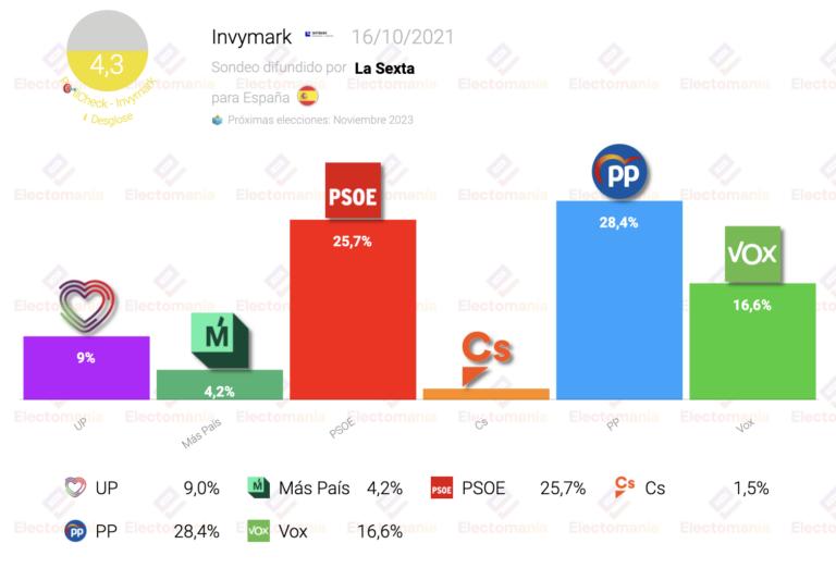 Invymark (16O): el PP sigue en cabeza. Ciudadanos, bajo mínimos