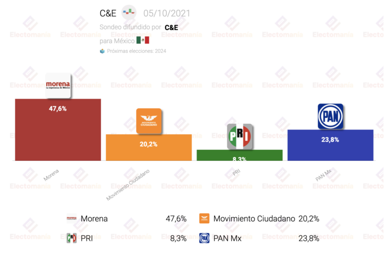 México (C&E Oct): Ebrard (candidato a suceder a AMLO) ganaría las Presidenciales para Morena