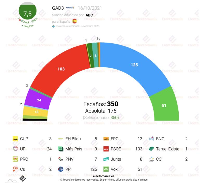 GAD3 (16O): la absoluta de PP y Vox se mantiene
