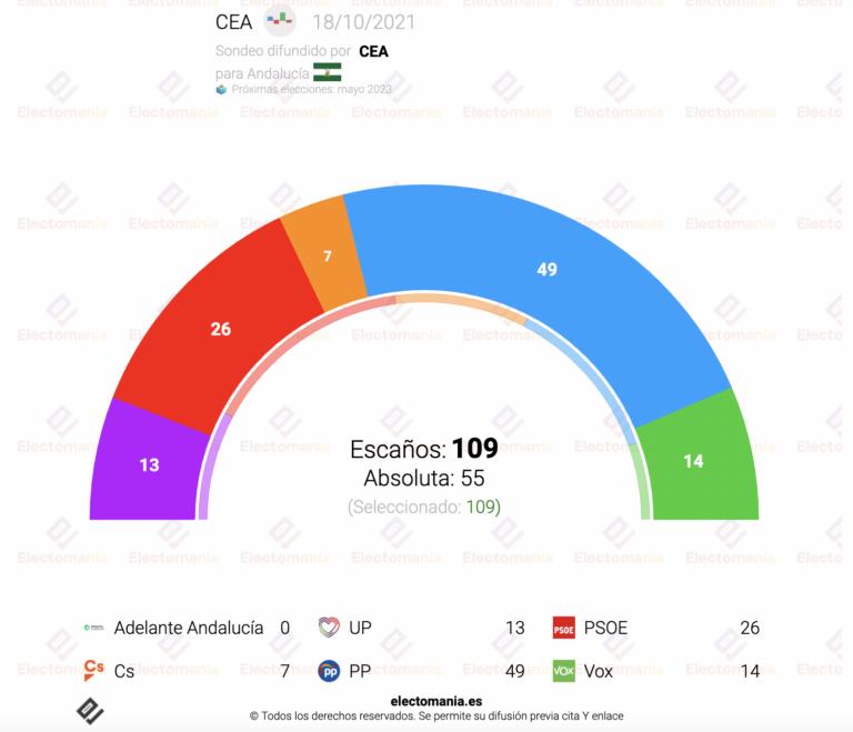 CEA Andalucía (18O): el PP lidera con contundencia