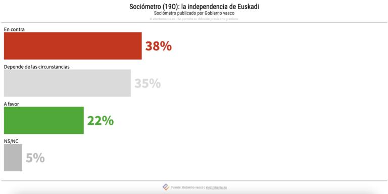 Un 38% de los vascos es contrario a la independencia, mientras un 22% la apoya