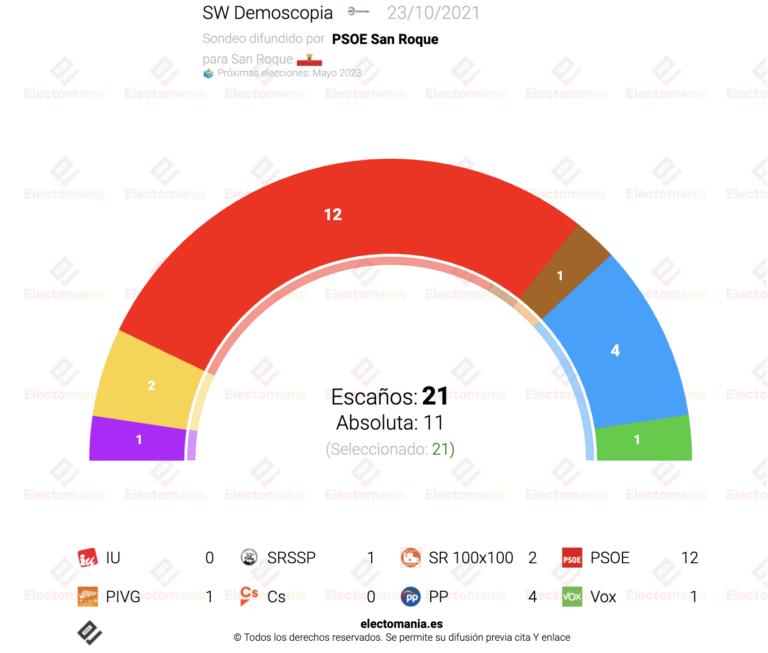 San Roque (23O): sondeo interno de SW Demoscopia para el PSOE apunta a que ampliarían su absoluta