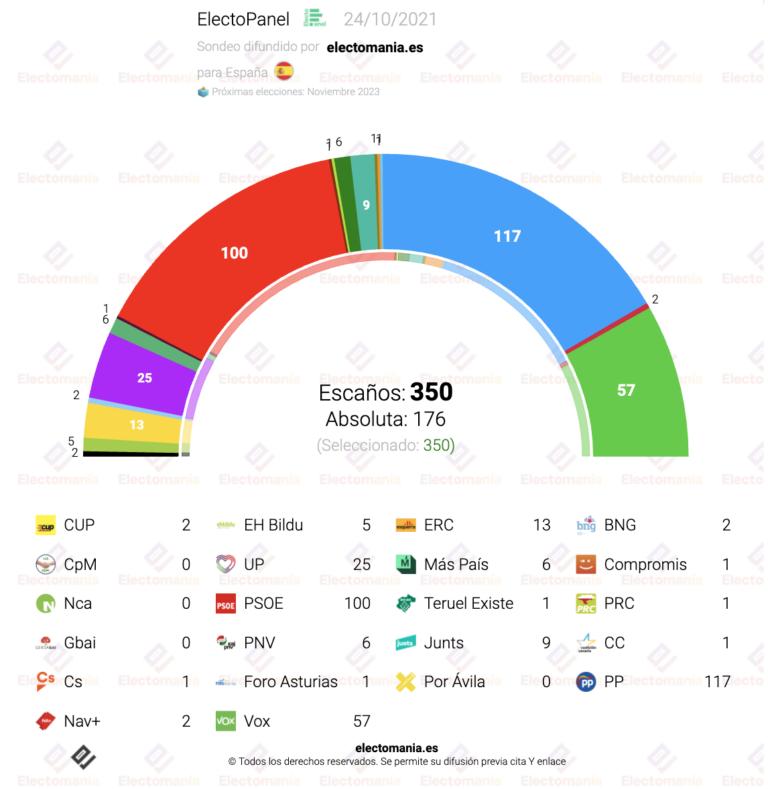 ElectoPanel (23O): subida de Vox, que supera el 17%