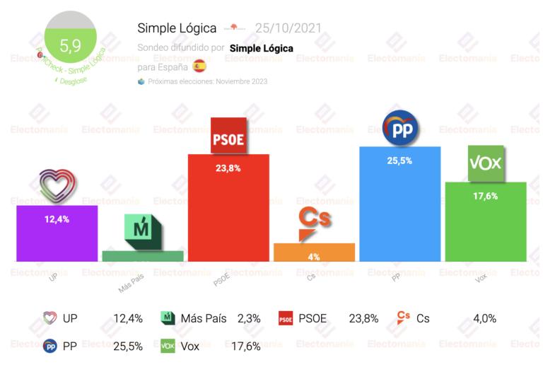 Simple Lógica (25O): sorpasso del PP al PSOE. Más País, hundido