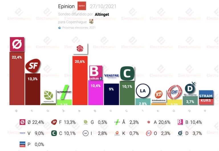 Copenhague (Epinion 27O): los anticapitalistas dan el sorpasso a los socialdemócratas