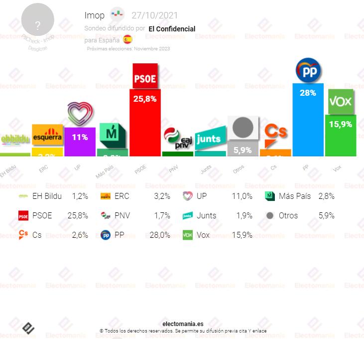 IMOP (27O): El PP continúa su senda de subidas