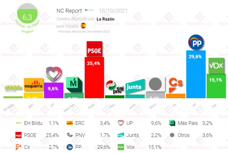 NC Report (18O): La suma de PP y Vox, justa para la mayoría absoluta