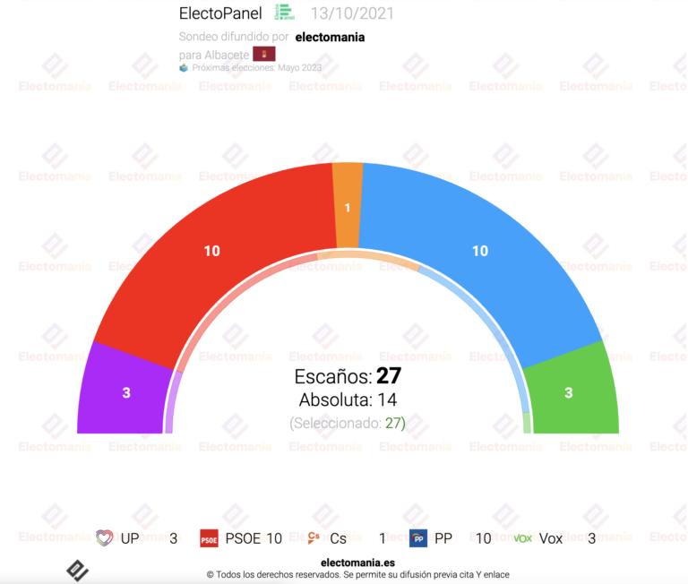 EP Albacete (13O): empate PSOE-PP y UP-Vox. Cs, a punto de quedarse sin escaños, decidiría el tripartito