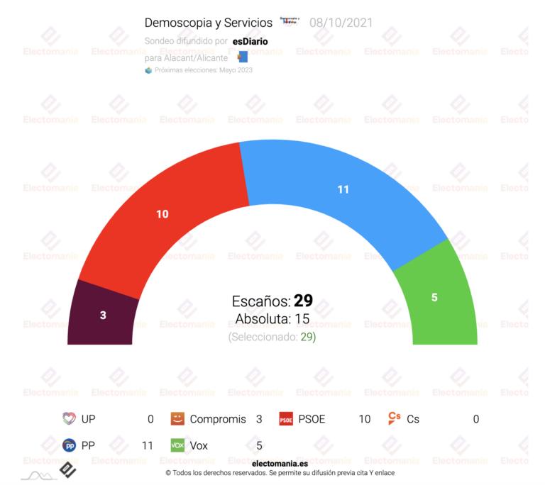 Alicante (Dem y Serv. 8O): absoluta para PP y Vox