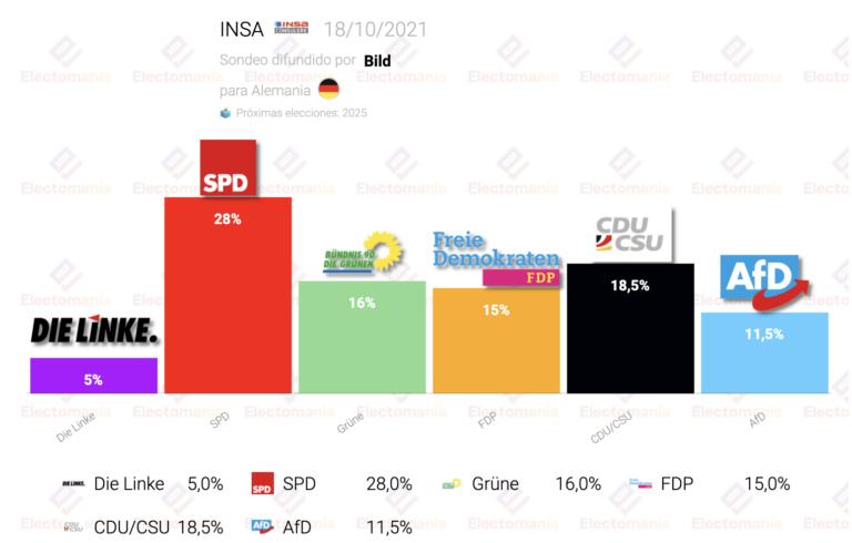 Alemania (INSA 18O): FDP y Verdes se acercan al sorpasso a una CDU hundida
