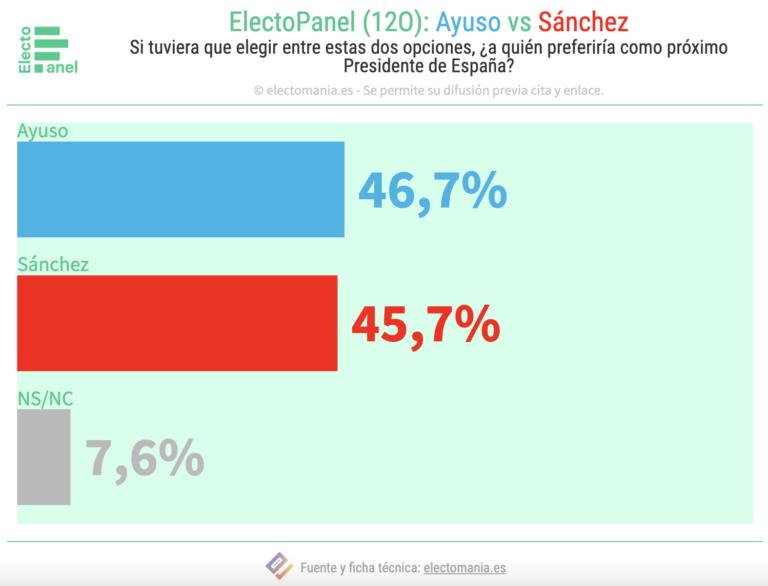 ElectoPanel (12O): Ayuso preferida a Sánchez como Presidenta, por 1 punto