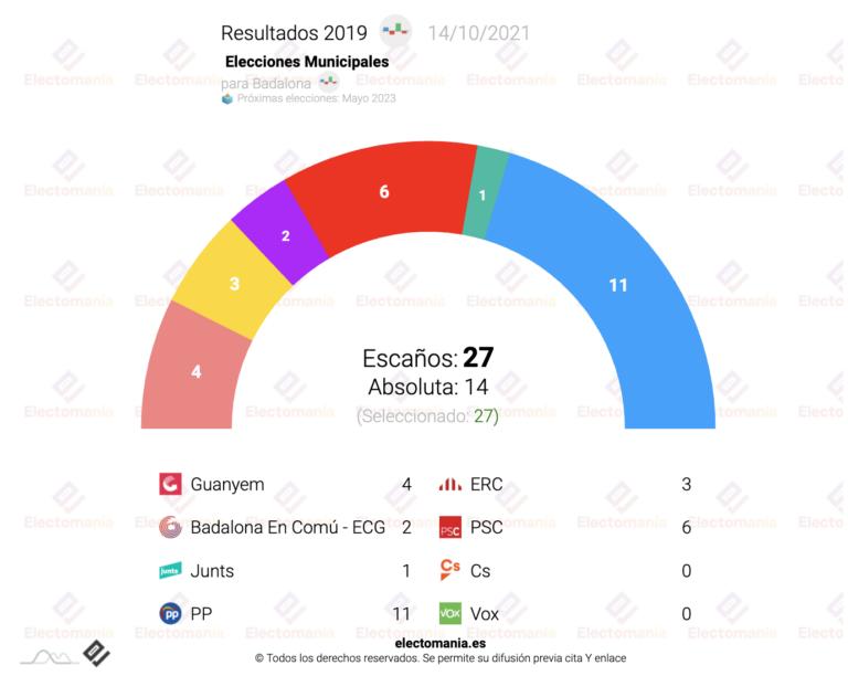 Badalona: la oposición ultima una moción de censura a Albiol