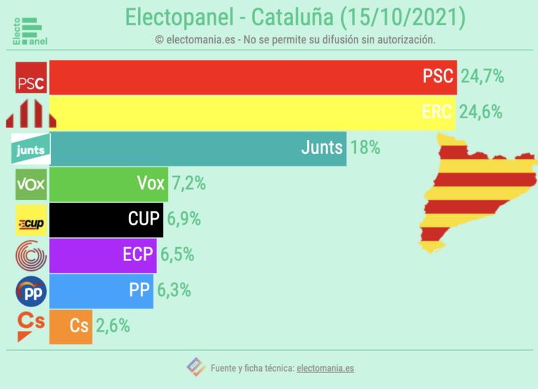 CatPanel (15O): empate PSC-ERC, Junts baja y Vox cuarto