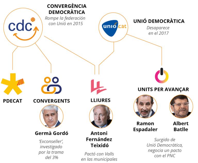 PDeCat y otros cinco partidos estudian una 'confluencia centrista' en Cataluña