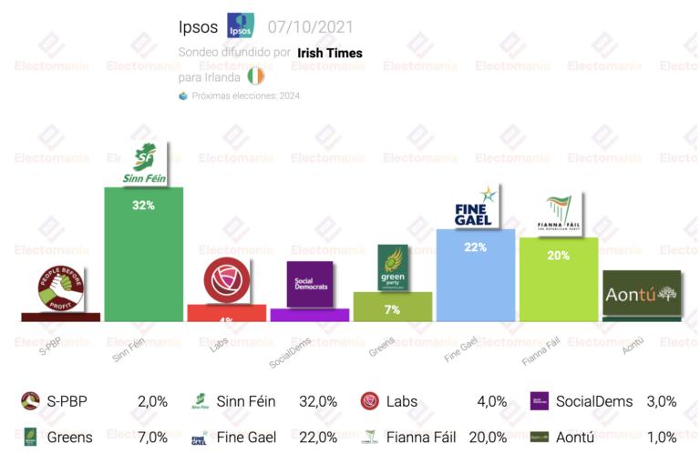 Irlanda (Ipsos 7O): Sinn Féin ganaría las elecciones con gran ventaja