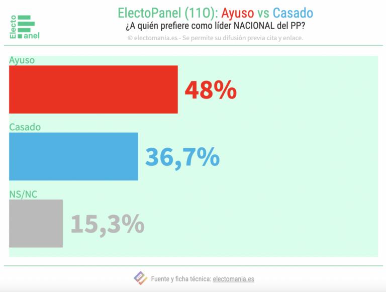 ElectoPanel (11O): Ayuso, preferida al frente del PP antes que Casado