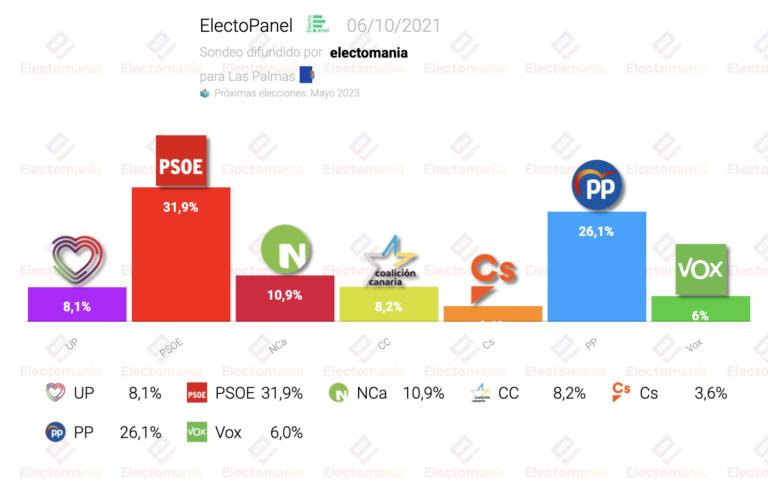 ElectoPanel (Las Palmas 6O): subida de PP y Nueva Canarias, entrada de Vox