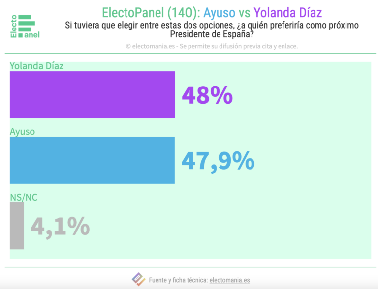 EP (14O): Yolanda Díaz preferida como Presidenta a Ayuso por una décima