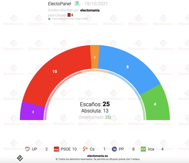 EP Cáceres (18O): fuerte subida de Vox. Cs, decisivo con su único concejal
