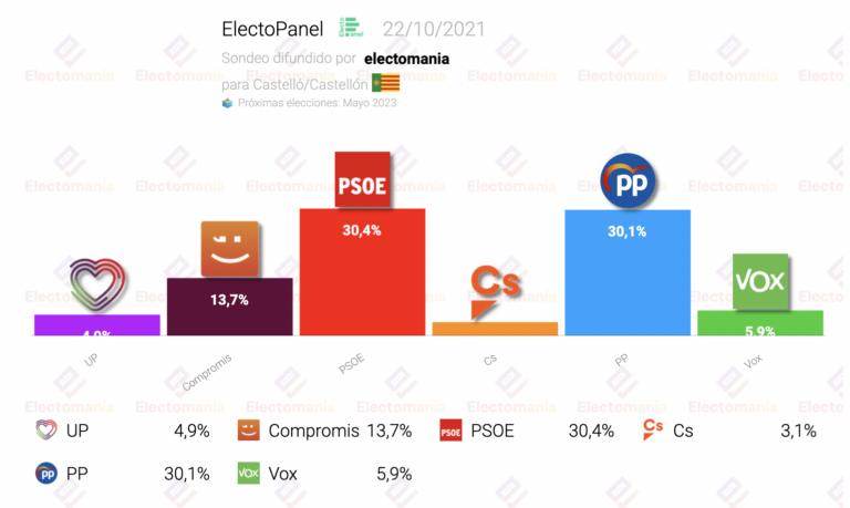 EP Castellón (22O): la derecha conseguiría la alcaldía por la mínima