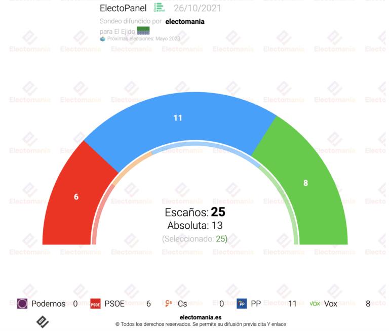 EP El Ejido (26O): arrasa la derecha con subida de PP y Vox, que suman casi el 70%