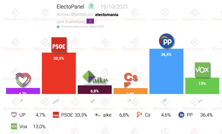 EP Guadalajara (19O): UP y Cs, fuera del Consistorio. Sube la derecha y aike duplica concejales