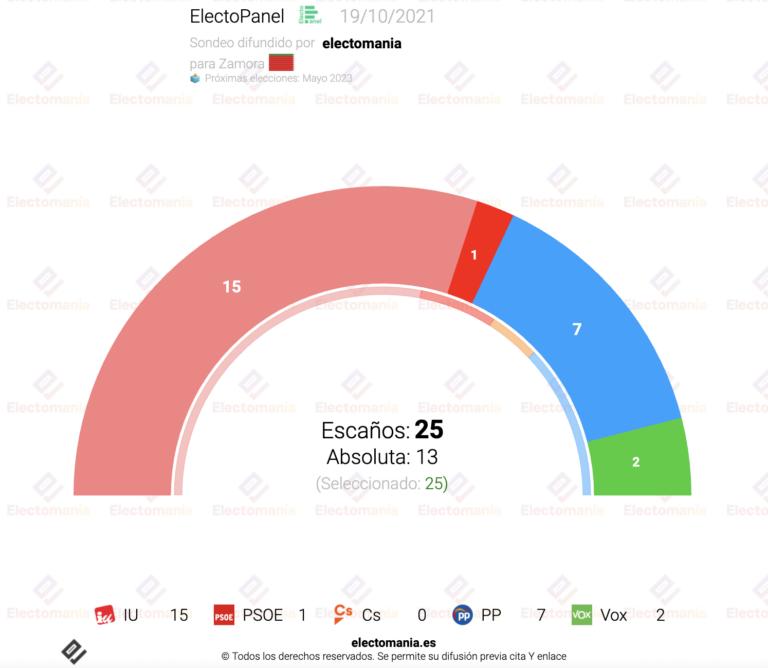 EP Zamora (20O): IU sube y supera el 50% de los votos. El PSOE, a menos de 2p de quedarse fuera
