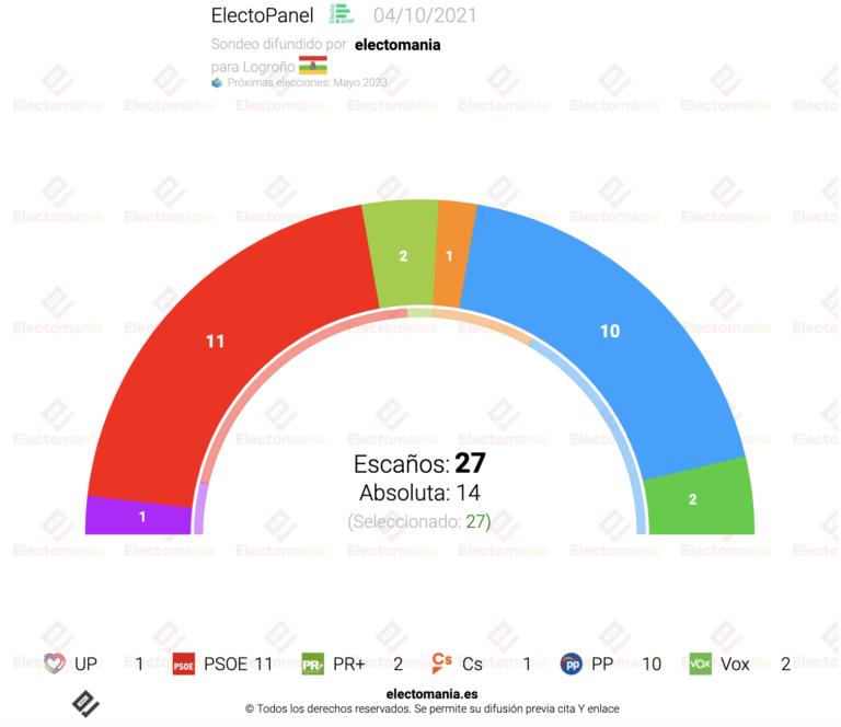ElectoPanel Logroño (4Oct): el PR+ decidiría el próximo Gobierno