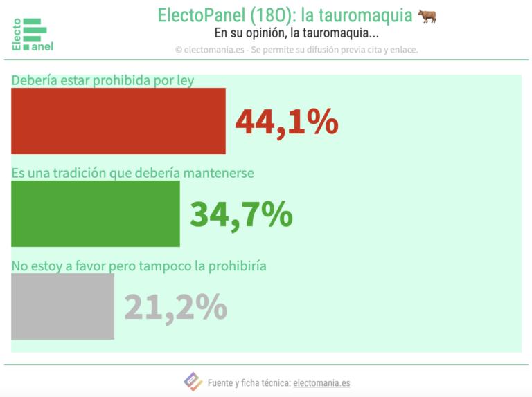 EP (18O): para los españoles, los toros no son cultura.