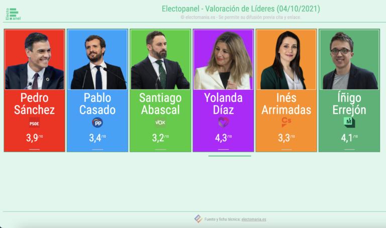 EP (4Oct): Yolanda sigue primera, Casado sorpassa a Arrimadas