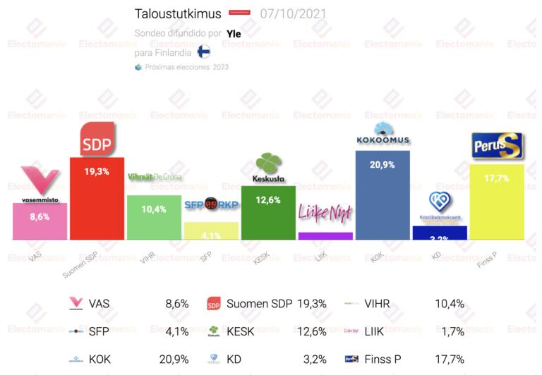 Finlandia (Taloustutkimus 7O): sorpasso de los conservadores a los socialdemócratas