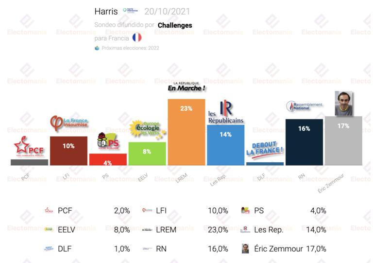 Francia (Harris 20O): Zemmour ganaría a Le Pen, pero ella tendría más opciones de ganar a Macron