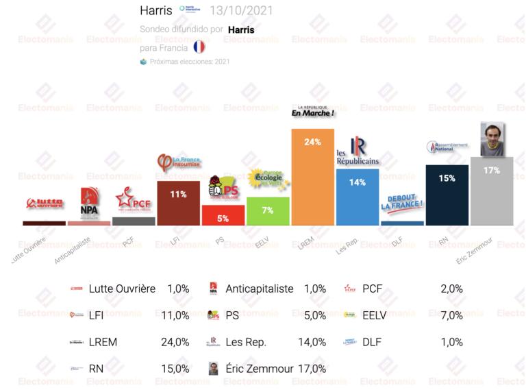 Francia (Harris 13O): Zemmour pasaría a segunda vuelta junto a Macron