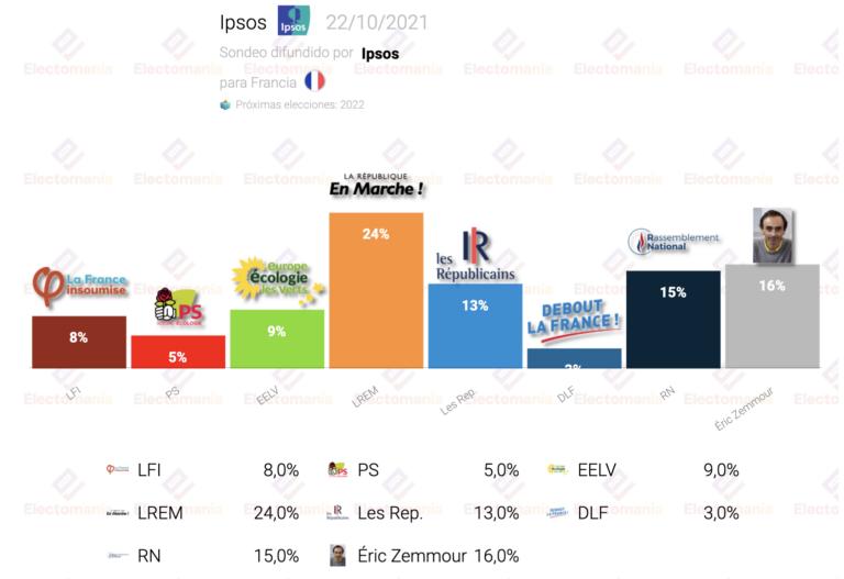 Francia (Ipsos 22O): Le Pen, en mínimos, cae al 15%. Zemmour pasaría a segunda vuelta
