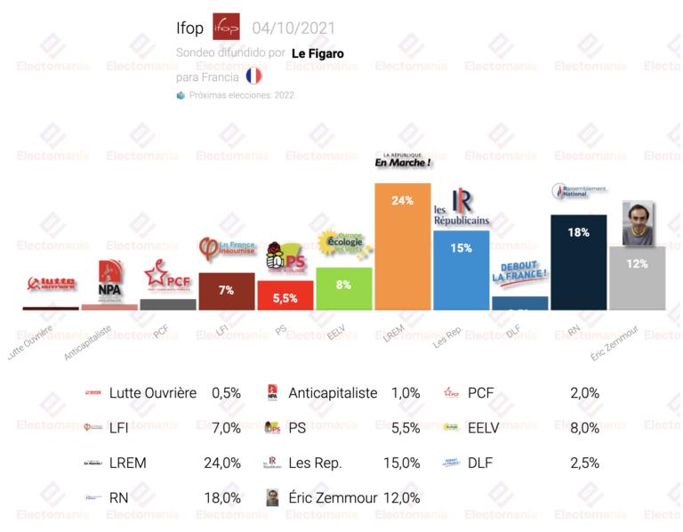 Francia (Ifop 4O): LR acecha a Le Pen, Hidalgo y Melenchon por detrás de los verdes
