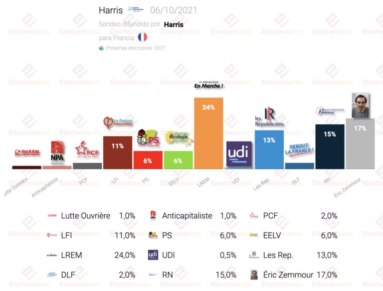 Francia (Harris 6O): subida de Zemmour, que pasaría a segunda vuelta junto a Macron