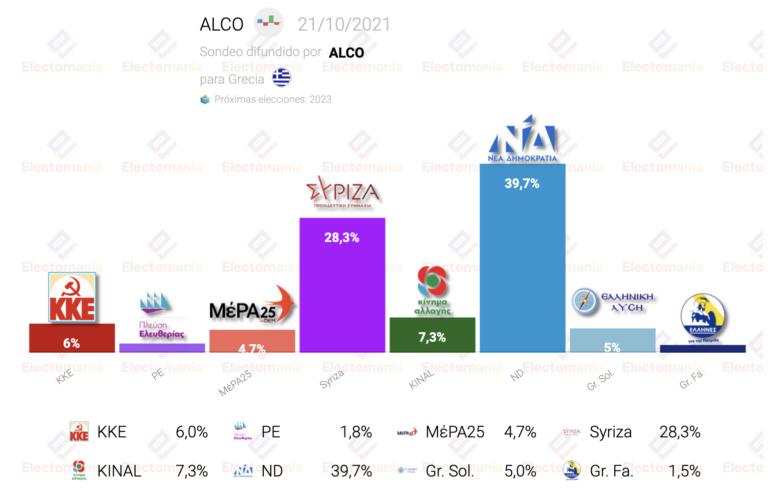 Grecia (Alco 21O): la izquierda superaría a la derecha. Nueva Democracia, líder indiscutible