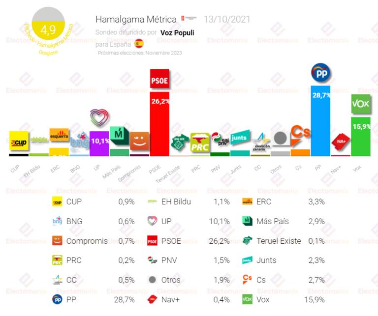 Hamalgama (13O): El PP y aliados sumarían mayoría absoluta con Vox